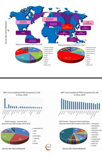 China SMT Database Global Charts